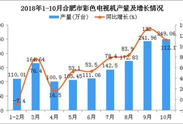 2018年1-10月合肥市彩色电视机产量及增长情况分析(图)