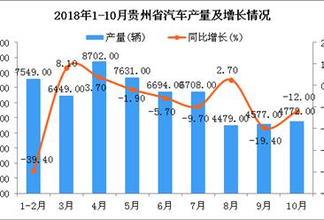 2018年1-10月贵州省汽车产量为57561辆 同比下降2.6%