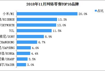 2018年11月智能电视网络零售情况分析:零售总额达97.7亿  环比增长近九成(附图表)
