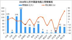 2018年11月中国家电零售分析:空调领先  吸尘器增速最快