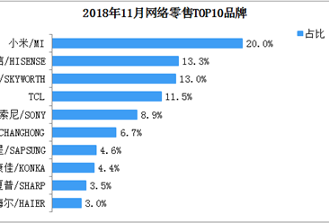 2018年11月智能电视网络零售TOP10品牌排行榜