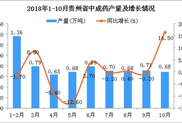 2018年1-10月贵州省中成药产量及增长情况分析:同比增长3.4%