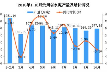 2018年1-10月贵州省水泥产量及增长情况分析