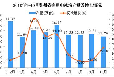 2018年1-10月贵州省电冰箱产量及增长情况分析