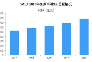 2018年江苏南通产业转移分析:优先发展这些产业(图)
