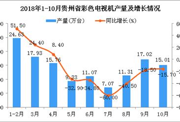 2018年1-10月贵州省电视机产量及增长情况分析(附图)