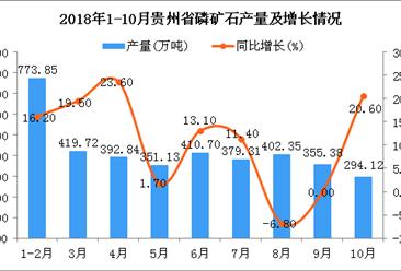 2018年1-10月贵州省磷矿石产量为3779.4万吨 同比增长1.8%