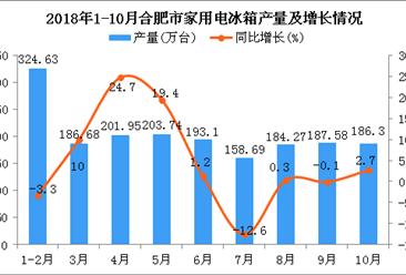2018年1-10月合肥市家用电冰箱产量及增长情况分析(附图)