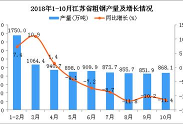 2018年1-10月江苏省粗钢产量及增长情况分析:同比下降2.4%