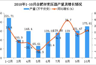 2018年1-10月合肥市变压器产量及增长情况分析