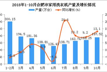 2018年1-10月合肥市家用洗衣机产量及增长情况分析:同比增长1.8%