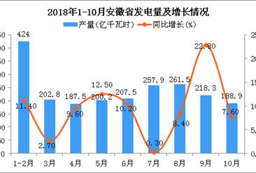 2018年1-10月安徽省发电量为2148.6亿千瓦时 同比增长9.7%