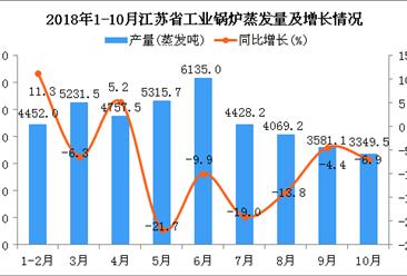 2018年1-10月江苏省工业锅炉蒸发量为41319.7蒸发吨 同比增长2.2%