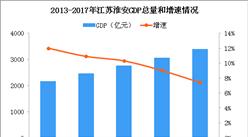 2018年江苏淮安产业转移分析:优先发展电子信息食品产业(图)