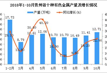 2018年1-10月贵州省十种有色金属产量为106.2万吨 同比增长20.7%