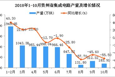 2018年1-10月贵州省集成电路产量同比增长16.1%