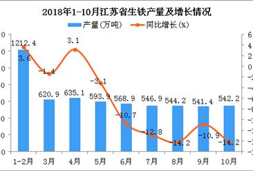 2018年1-10月江苏省生铁产量为5805.8万吨 同比下降3.8%