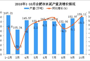 2018年1-10月合肥市水泥产量为1279.31万吨 同比增长3.6%