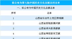 第七批中国历史文化名镇名村公示名单出炉:共271个,有你的家乡么?(附全名单)