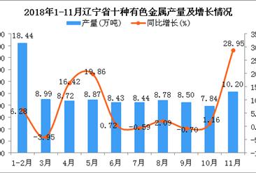 2018年1-11月辽宁省十种有色金属产量同比增长6.5%
