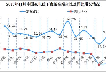2018年11月中国家电线下零售分析:高端洗碗机更受青睐