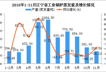 2018年1-11月辽宁省工业锅炉蒸发量同比下降43.74%