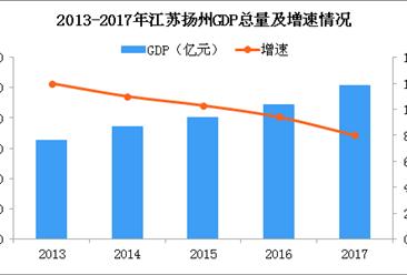 2018年江苏扬州产业转移分析:哪些产业将被淘汰?(图)