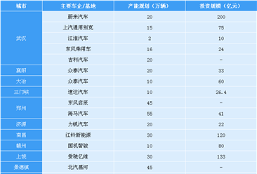中国中三角汽车产业集群布局分析:新能源汽车项目投资热(附图表)