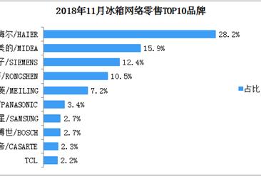 2018年11月冰箱网络零售TOP10品牌排行榜