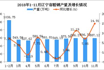 2018年1-11月辽宁省粗钢产量及增长情况分析(图)