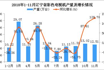 2018年1-11月辽宁省彩色电视机产量为144.63万台 同比增长2.79%