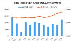 11月東莞各鎮新房成交量及房價排行榜:臨深片區兩極分化嚴重(附榜單)