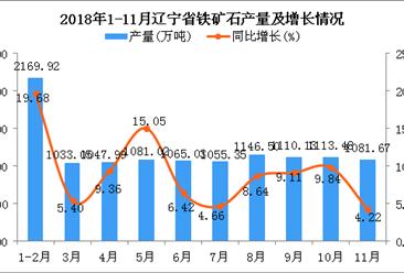 2018年1-11月辽宁省铁矿石产量同比增长9.97%