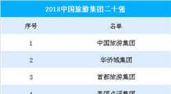 2018年中国旅游集团20强名单出炉:美团点评/携程/同程旅游集团榜上有名(附名单)