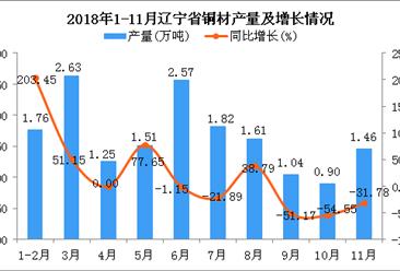 2018年1-11月辽宁省铜材产量及增长情况分析
