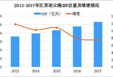2018年江苏连云港产业转移分析:优先发展新能源等6大产业(图)
