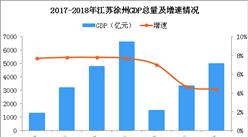 2018年江苏徐州产业转移分析:优先发展哪些产业?(图)