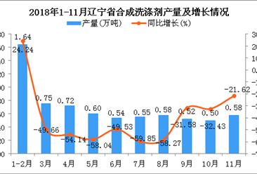 2018年1-11月辽宁省合成洗涤剂产量为6.98万吨 同比下降41.25%