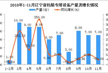 2018年1-11月辽宁省包装专用设备产量同比下降11.84%