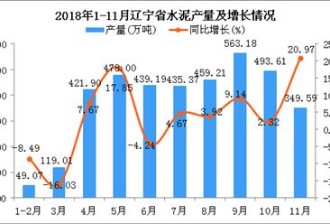 2018年1-11月辽宁省水泥产量同比增长5.88%