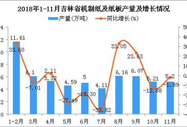 2018年1-11月吉林省机制纸及纸板产量同比增长10.31%(图)