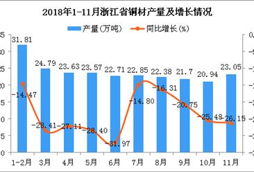 2018年1-11月浙江省铜材产量同比下降23.6%