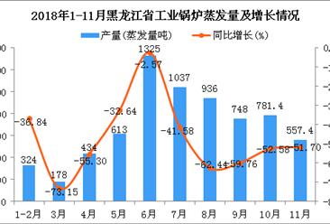 2018年1-11月黑龙江省工业锅炉蒸发量为6933.8蒸发量吨 同比下降48.04%