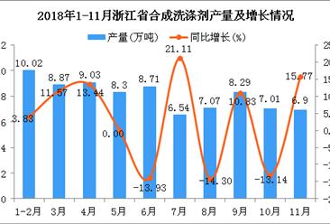 2018年1-11月浙江省合成洗涤剂产量为80.74万吨 同比增长2.02%