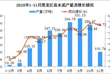 2018年1-11月黑龙江省水泥产量同比下降31.29%