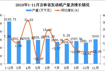 2018年1-11月吉林省发动机产量为30402.85万千瓦 同比增长7.69%