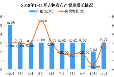 2018年1-11月吉林省布产量同比下降3.12%