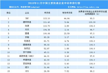 2018年11月快递企业投诉排行榜:TNT/德邦/优速前三(附排名)