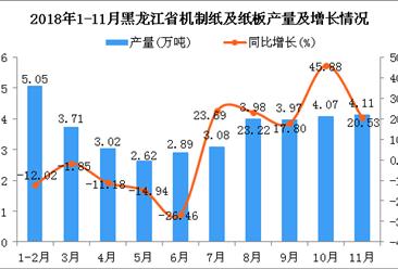 2018年1-11月黑龙江省机制纸及纸板产量为36.5万吨 同比增长3.63%