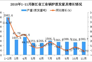 2018年1-11月浙江省工业锅炉蒸发量同比增长15.48%